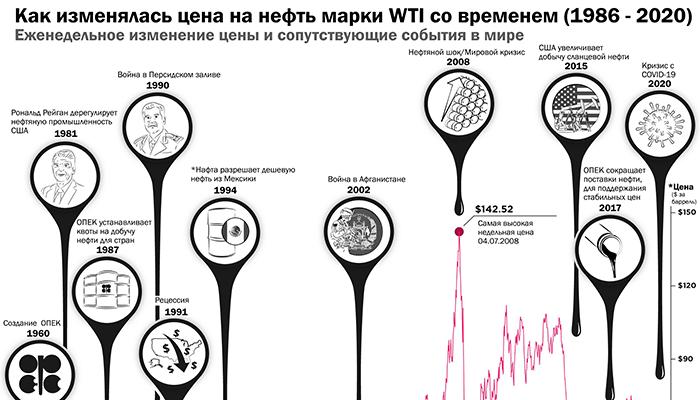 Инфографика: Как изменялись цены на нефть за последние 30 лет