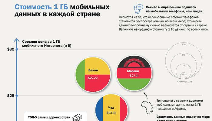 Инфографика: Сколько стоит 1 ГБ мобильного Интернета в каждой стране?