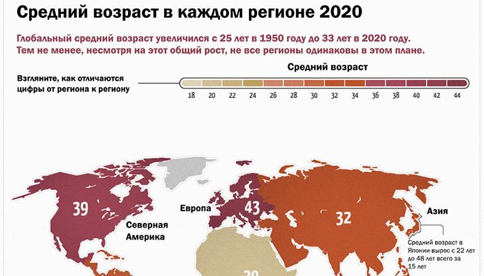Инфографика: Средний возраст населения Земли 2020