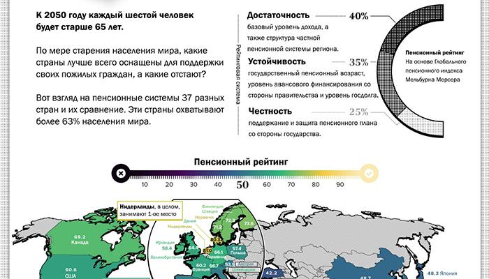 Инфографика: Страны с лучшими и худшими пенсионными системами