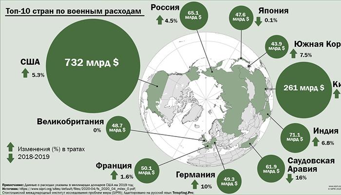 Инфографика: Страны с наибольшими военными расходами