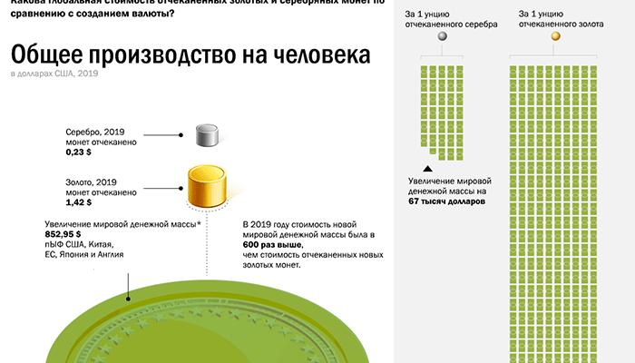 Инфографика: Мировое производство золотых и серебряных монет по сравнению с созданием наличных денег