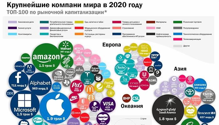 Крупнейшие бренды (компании) мира 2020