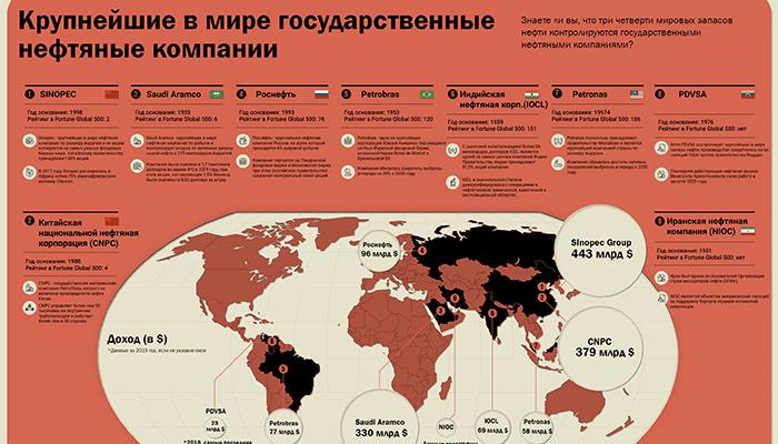 Инфографика: Крупнейшие в мире государственные нефтяные компании