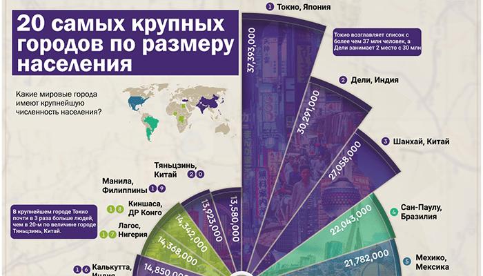 Инфографика: Самые густонаселенные города мира