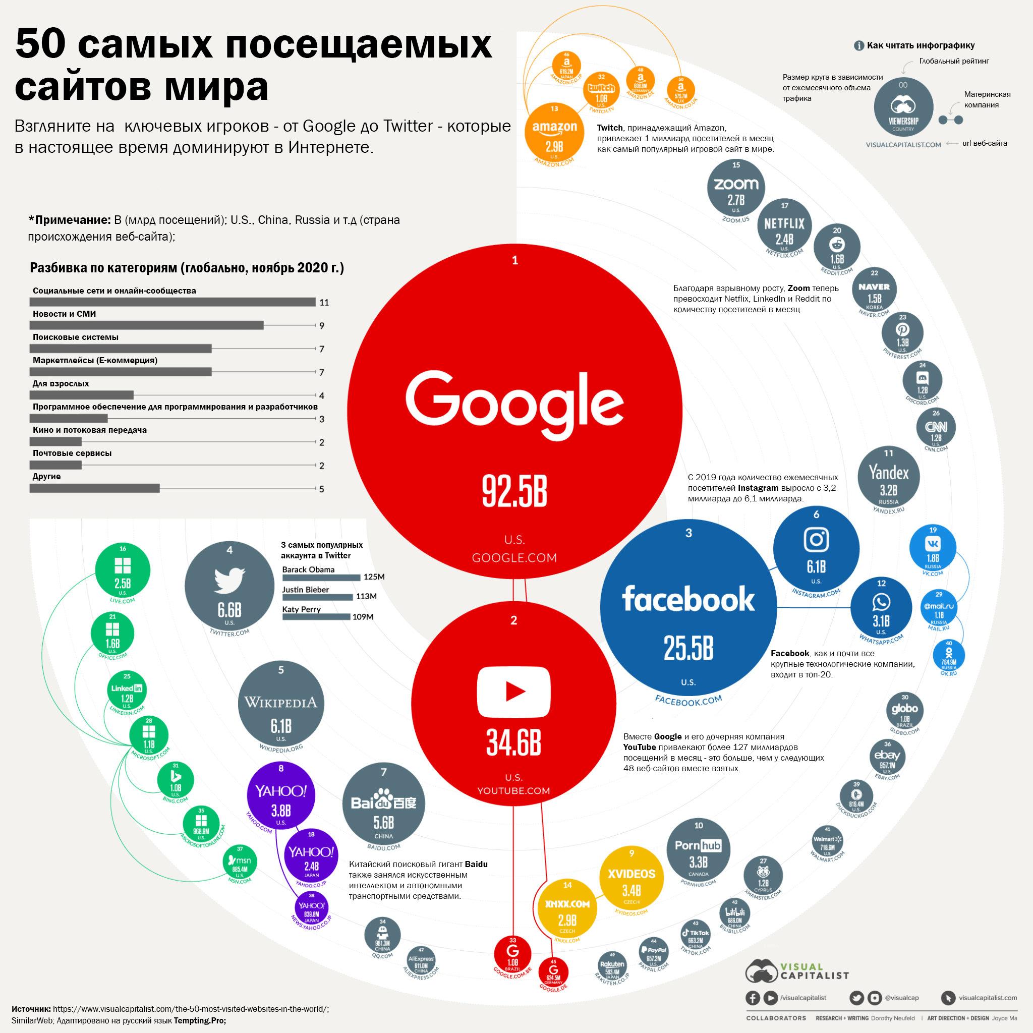 прибыльные сайты веб моделей