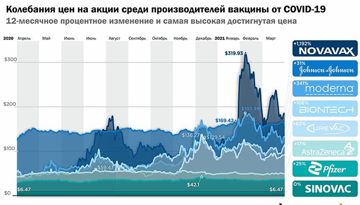 Инфографика: Как менялась стоимость акций фармацевтических компаний, которые взялись за производство вакцины от COVID-19, с начала пандемии