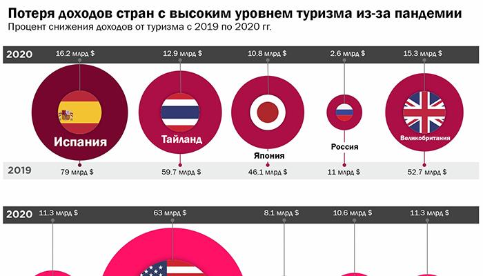 Инфографика: Негативное экономическое влияние COVID-19 на туризм